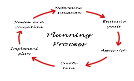 Steps To Creating A Winning Business Plan
